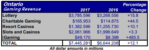 Ontario Gambling Revenue 2017