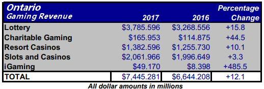 Ontario Gambling Revenue 2017